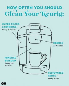 Keurig K-Compact Cleaning Maintenance